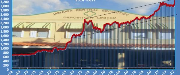 Junior Market jumps sharply to new record