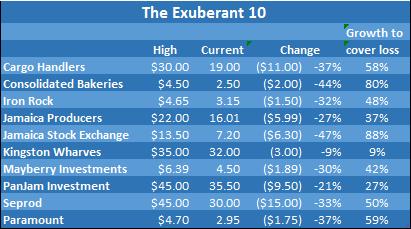 The Exuberant 10