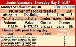 Junior Market gains on Thursday