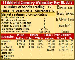 Only 2 Trinidad stocks slip on Wednesday