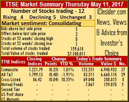 Republic dominates trading on Thursday
