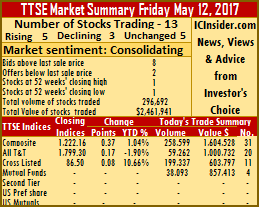 Trinidad stocks close with firmer tone – Friday