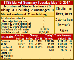 14 of 20 stocks traded firm on Tuesday