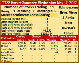 Trading activity fell back on Wednesday