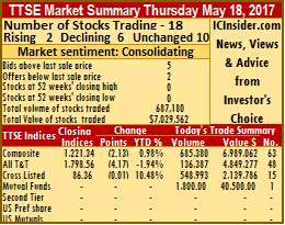 TTSE trading up prices mostly down