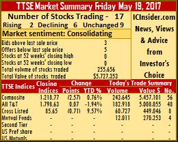 Falling prices dominate TTSE – Friday