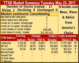 9 shares fall 2 rise on TTSE