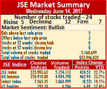 JSE main market rose on Wednesday