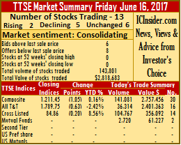 Market valuation down on TTSE on Friday