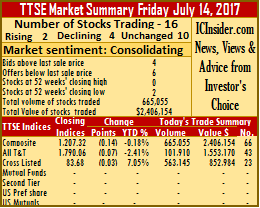TTSE close out week with losses