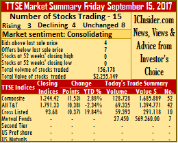 Trading activity eased on Friday