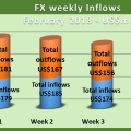 FX trading falls for the week