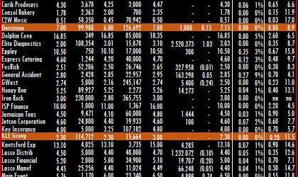 Elite Diagnostics shares jump 52%
