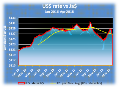 The Rate Of Exchange Between Jamaican Us Has Fallen Below 120 Moving Average Again