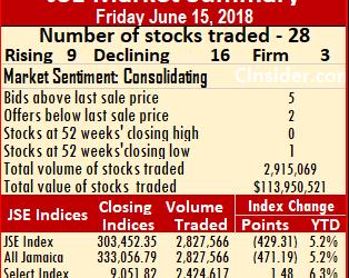 JSE stocks down again  – Friday