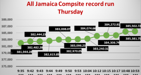 All Jamaica bolts to record 385,502