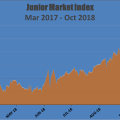 Junior Market drops 130 points in 3 days