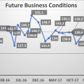 Business confidence rising again