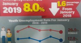 Jamaica's historical low unemployment