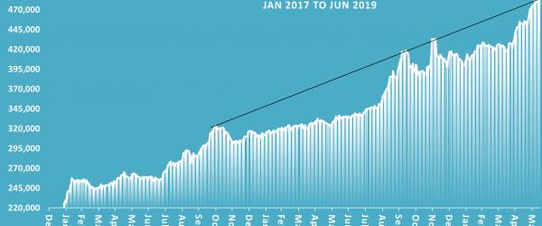 JSE major indices drop – Thursday