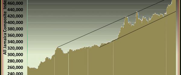 JSE rise on volume surge – Friday