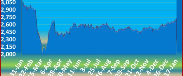 More gains for Junior stocks